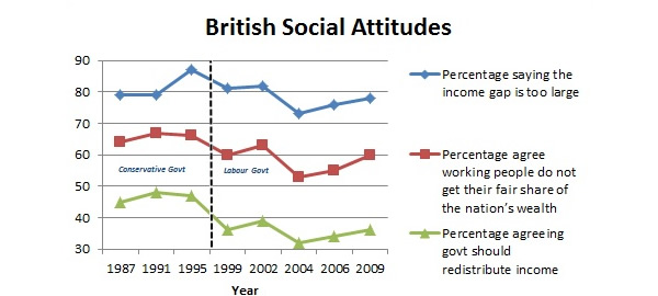 British attitudes: Percentage views on the income gap, national wealth and redistribution