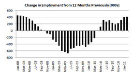 Change in employment from 12 months previously (000s)