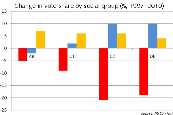 Change in vote share by social group, 1997-2010