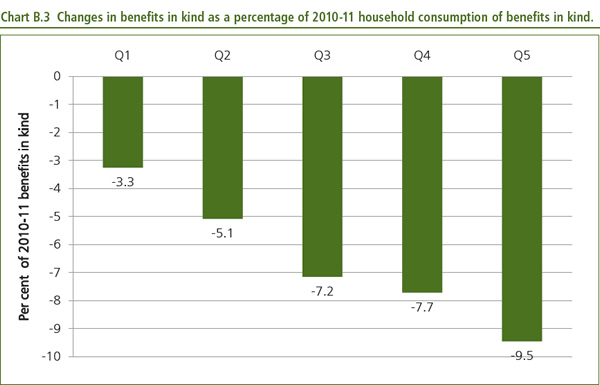 Changes in benefits in kind as a percentage of 2010-11 household consumption of benefits in kind