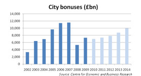 City bonuses are expected to go up following the withdrawal of the payroll tax