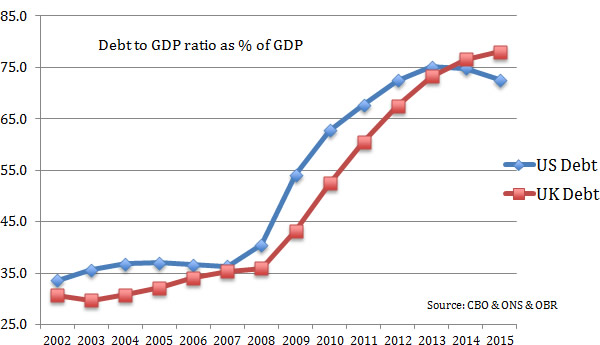 Graph 1: Debt to GDP ratio as a percentage of GDP, US and UK