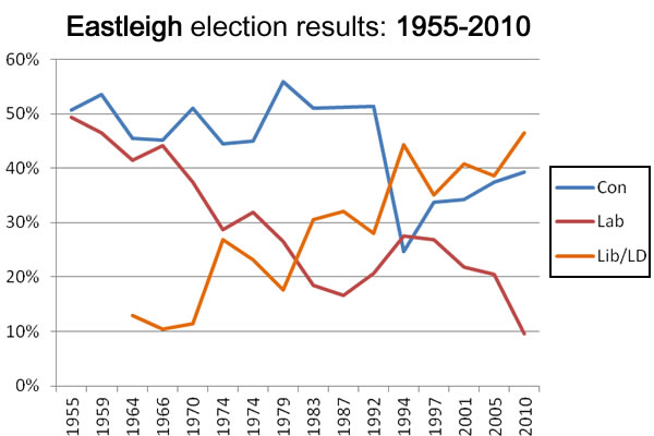 Eastleigh election results: 1955-2010