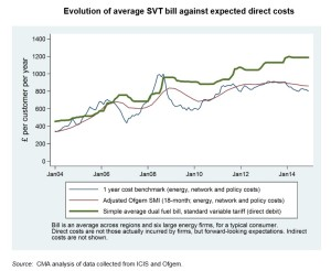 Energy bills graph