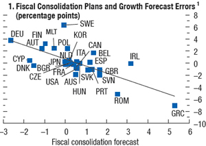 Figure 1.1.1: Fiscal consolidation plans and growth forecasts