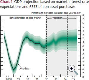 GDP projection based on market interest rate expectations; click to enlarge