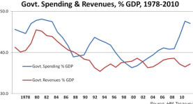Government spending and revenues, per cent GDP, 1978-2010