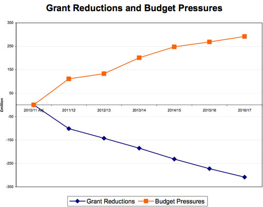 Figure 1: Grant Reductions and Budget Pressures