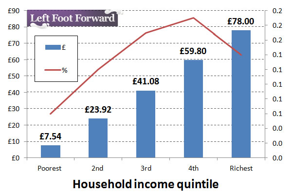 Chart 1: Household income quintile: Poorest to Richest