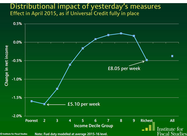 The IFS chart showing the distributional impact of measures announced in the Autumn Statement