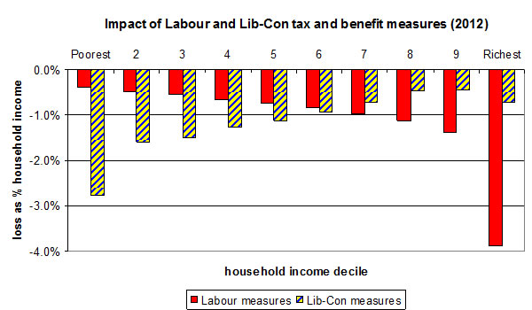 Graph showing the impact of Labour and Lib-Con tax and benefit measures, 2012
