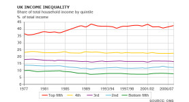 UK income inequality