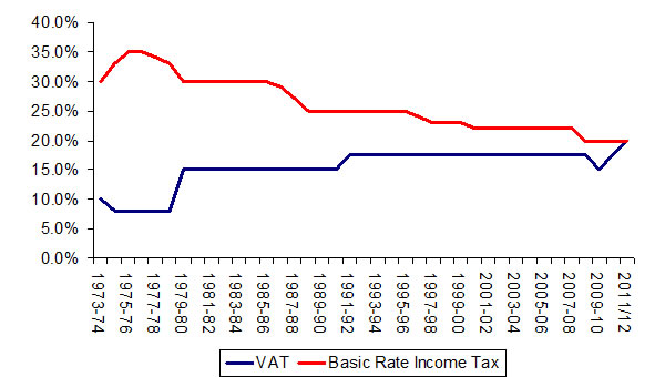 VAT has risen four times under the Tories