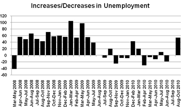 Figure 1: Increases and decreases in unemployment