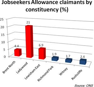 Chart 1: Jobseekers Allowance claimants by constituency