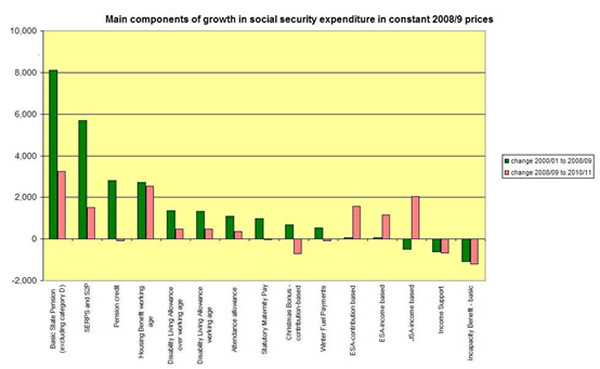 Main components of growth in social security expenditure, 2008/09 prices