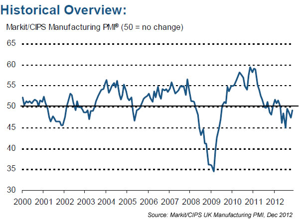 Markit/CIPS UK Manufacturing PMI, 2000-2012, December 2012