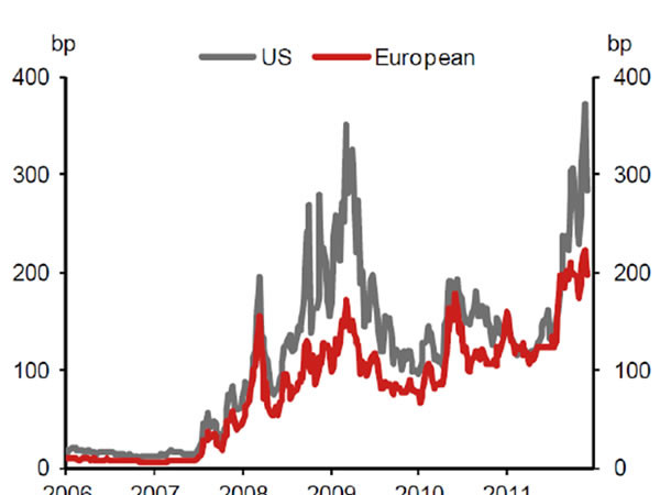 Graph 1: Median 5-year CDS spreads for major European and US-banks