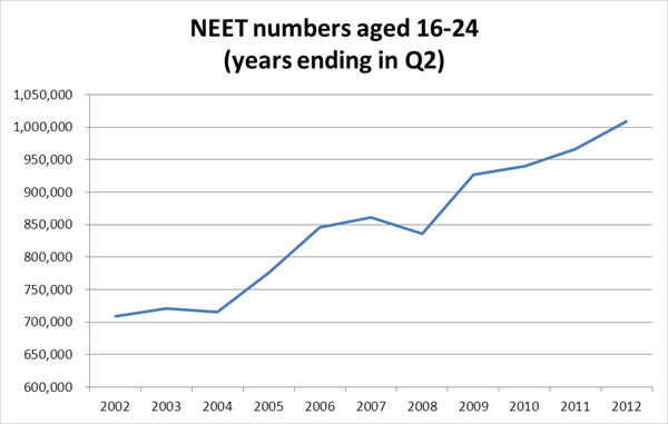 Graph 1: NEET numbers aged 16-24