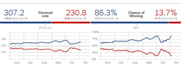 Looking good: Nate Silver