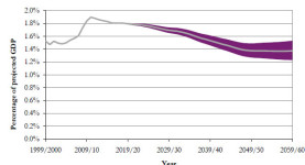 Projected benefit payments as a percentage of GDP; source: Hutton Report on Pensions