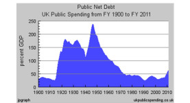 Public net debt: UK public spending from 1900 to 2011