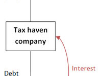 Tax haven flow diagram: How the avoiders milk us all