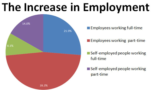 Chart 1: The increase in employment