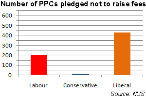 The number of PPCs pledged to oppose a rise in fees is: Labour 204, Conservative 13, Liberal 430