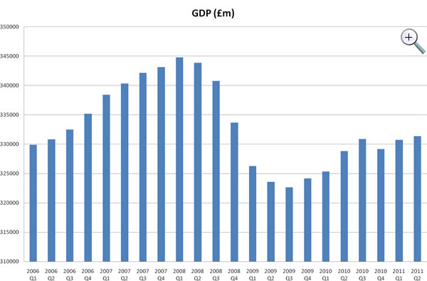 UK GDP, Q1 2006 - Q2 2011; click to enlarge