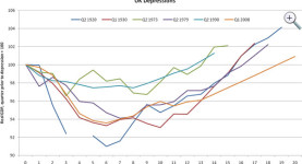 UK depressions, Real GDP per quarter since depression; click to enlarge