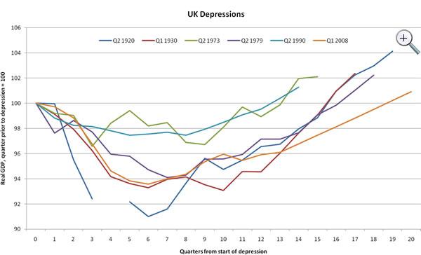 UK depressions, Real GDP per quarter since depression; click to enlarge
