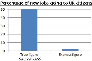 Statistics on new UK jobs, since 1997