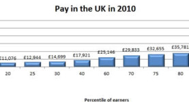 Pay in the UK, 2010; click to enlarge