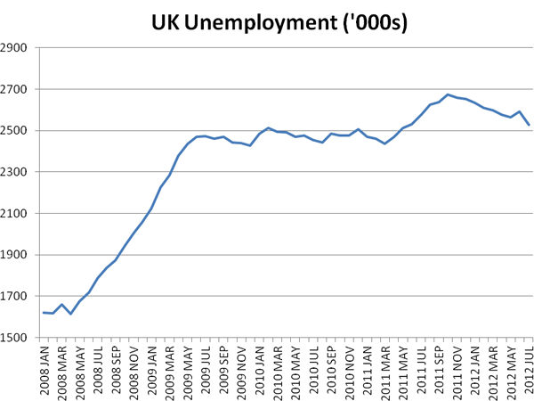 UK unemployment, October 2012