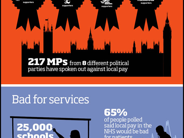 Graphic: Why postcode pay doesn