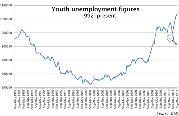 Graph 1: The Tories' shocking record on youth unemployment; click to enlarge