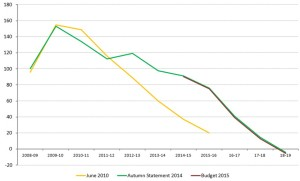 Budget graph 2