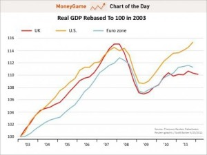 GDP US versus UK