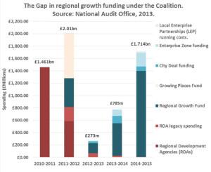 gapinregionalfunding