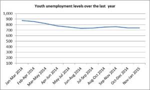 youthemployemnt3