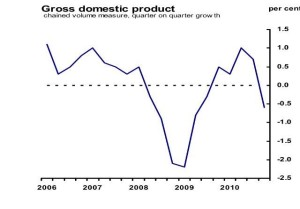GDP Labour
