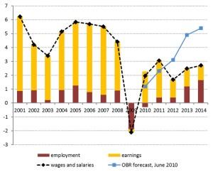 earnings graph