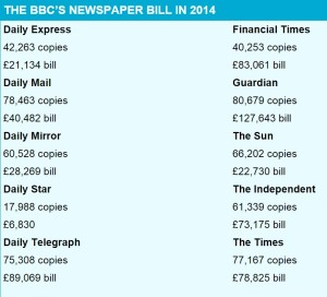 Mail BBC paper purchases 2014