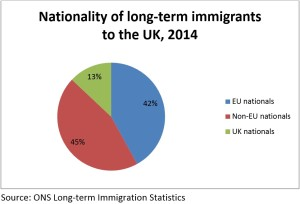 Nationality of long-term immigrants to the UK 2014
