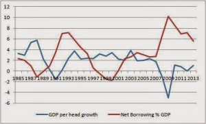 PSNB and growth, or borrowing and the crisis
