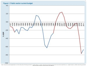 Public sector current budget
