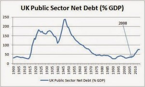 UK public sector net debt as pc of GDP