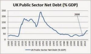 UK public sector net debt as pc of GDP