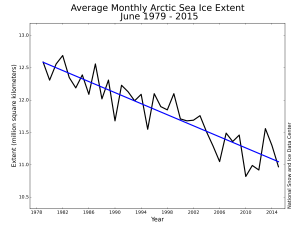 Arctic Ice, long term, NSIDC